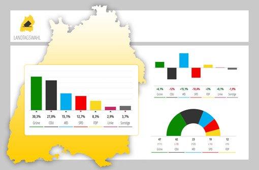 Landtagswahl 2016 - So hat Baden-Württemberg gewählt. Foto: Screenshot