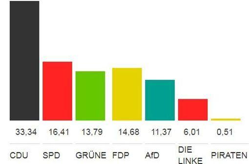 Die CDU siegt, die AfD jubelt, die FDP zittert