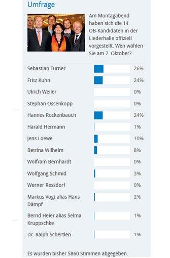 In unserer Umfrage vom 25. bis 27. September, bei der sich fast 6000 Leser auf stuttgarter-nachrichten.de beteiligten, liegt Sebastian Turner knapp vor Fritz Kuhn und Hannes Rockenbauch.br Foto: SIR/Screenshot