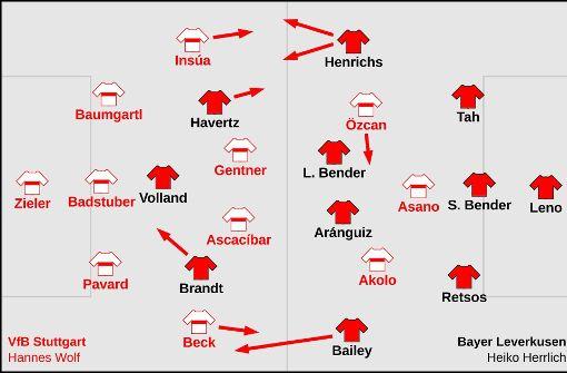 Bei Bayer Leverkusen spielen anstelle gelernter Außenverteidiger in der Fünferkette oft Flügelstürmer wie Brandt, Mehmedi und Bailey. Foto: Bischofberger