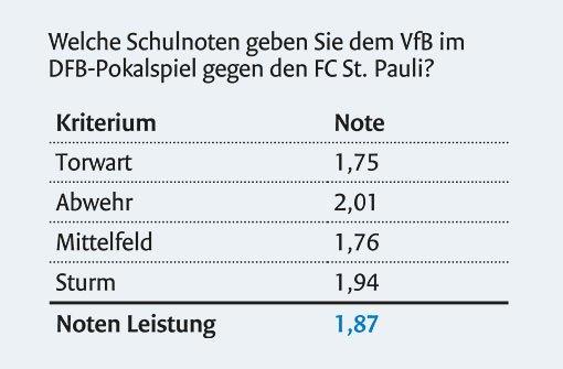 Die VfB-Fan-Box zum DFB-Pokal-Spiel