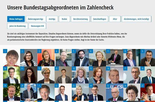 Was machen die Abgeordneten aus Baden-Württemberg im Bundestag? Wir haben sie einem Zahlencheck unterzogen. Wer hat in der aktuellen Legislaturperiode die meisten Anträg gestellt? Wer die meisten Reden gehalten? Anworten gibt es in der Bildergalerie. Foto: STZN