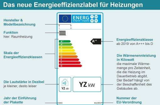 Energielabel für Heizungen