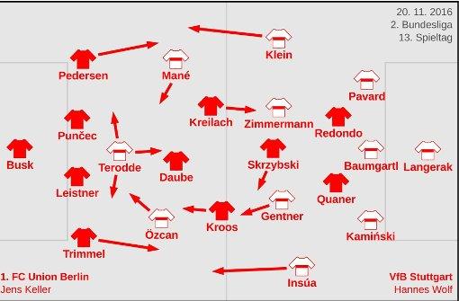 Die taktischen Formationen beider Teams.  Foto: Jonas Bischofberger