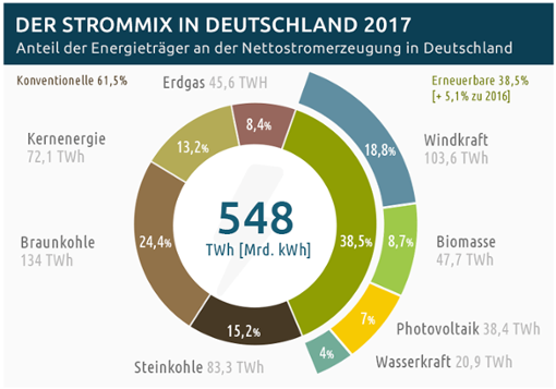 """…zu 38,5% aus erneuerbaren Energien und zu 61,5% aus konventionellen Energieträgern zusammen, d.h. der Anteil aus erneuerbaren Energiequellen wächst stetig. Und das ist eine erfreuliche Nachricht. Der meiste """"Grüne"""" Strom wird durch Windenergie erzeugt, gefolgt von Biomasse, Photovoltaik und Wasserkraft. Foto: Frauenhofer-Institut, Stand 01/2018"""