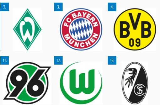 Angst- und Lieblingsgegner des VfB - in Zahlen