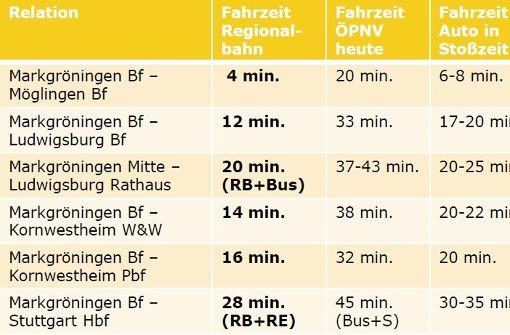So schnell soll man künftig mit Bus und Bahn ans Ziel kommen können, verspricht der Ludwigsburger Oberbürgermeister  Werner Spec. Foto: Stadt Ludwigsburg