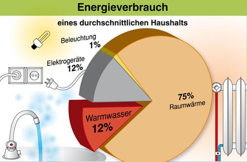 strongEnergieverbrauch der deutschen Haushalte:/strong Der höchste Energieverbrauch in unseren Haushalten entfällt auf die Erzeugung von Raumwärme. Heizkosten einzusparen ist in unseren Breitengraden in jedem Fall der effizienteste Weg, um den Energieverbrauch zu senken. Bei einem durchschnittlichen Haushalt in Deutschland entfallen auf das Heizen 75 Prozent des gesamten Energieverbrauchs.  Foto: Bundesministerium für Wirtschaft und Technologie