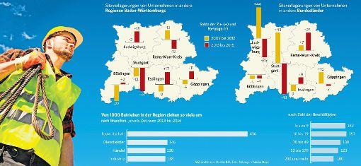 Stuttgart ist der klare Verlierer in der Region